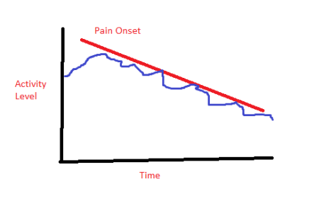 pain graph 1
